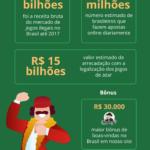 Cenário atual dos Cassinos no Brasil – Infográfico 2021