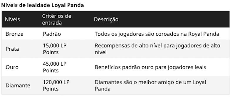 Programa VIP Royal Panda